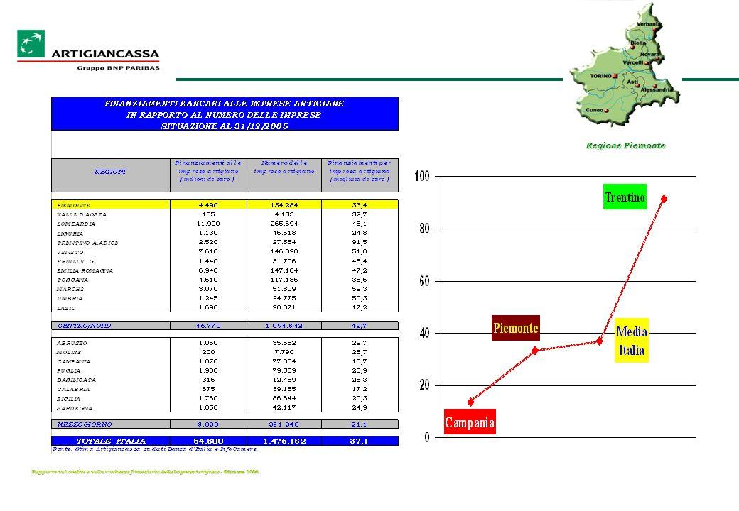 Rapporto sul credito e sulla ricchezza finanziaria delle Imprese Artigiane - E dizione 2006 Regione Piemonte