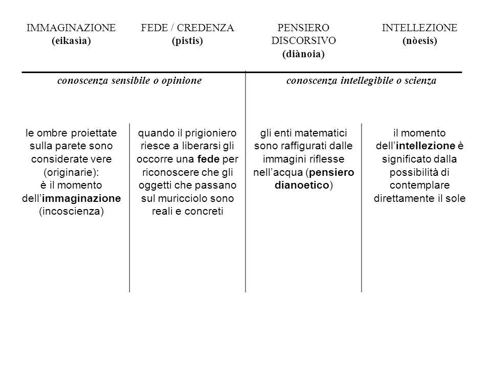 IMMAGINAZIONE (eikasìa) FEDE / CREDENZA (pistis) PENSIERO DISCORSIVO (diànoia) INTELLEZIONE (nòesis) conoscenza sensibile o opinioneconoscenza intelle