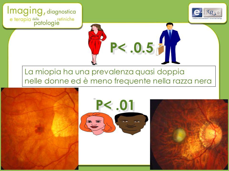 P<.0.5 P<.01 La miopia ha una prevalenza quasi doppia nelle donne ed è meno frequente nella razza nera