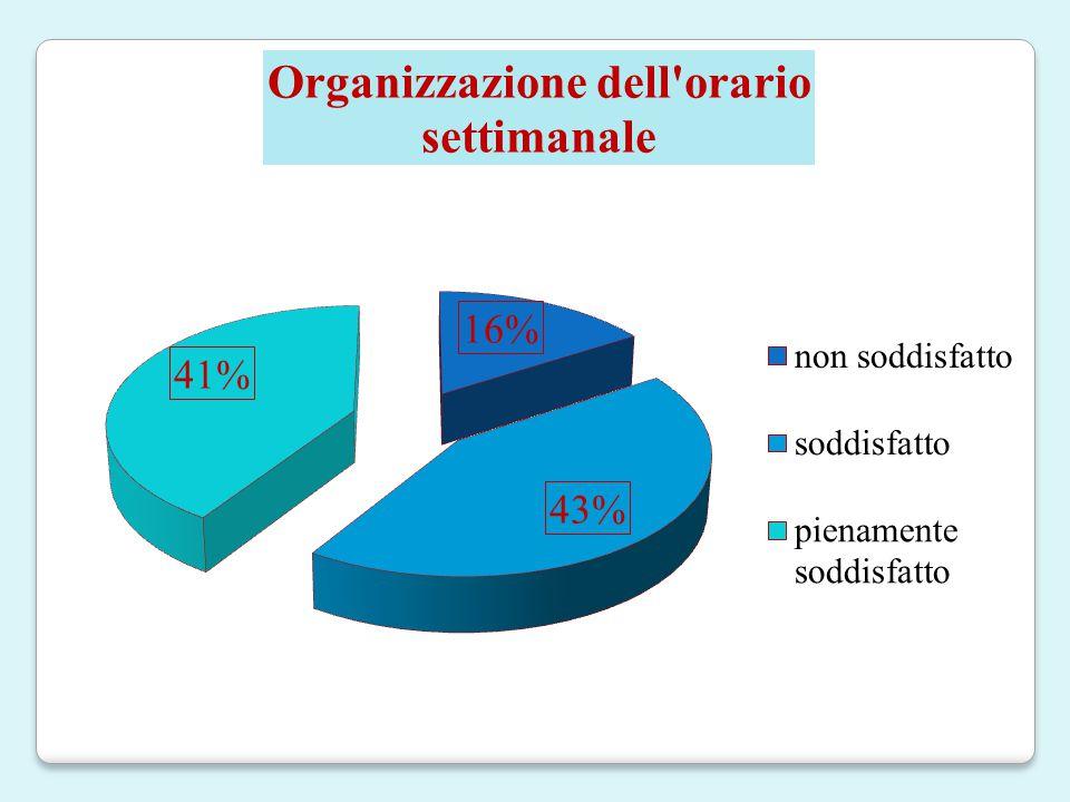Questionario somministrato a 42 docenti a.s.