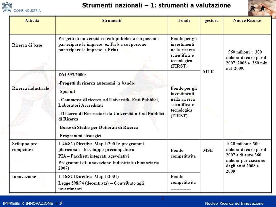 IMPRESE X INNOVAZIONE = I 3 Nucleo Ricerca ed Innovazione 4 Strumenti nazionali – 1: incentivi fiscali AttivitàStrumentiGestore Ricerca industriale L Finanziaria 2007: -credito d'imposta 10%, per massimo 15 mln Euro costi - credito d'imposta 15%, commesse di ricerca ad enti pubblici, per massimo 15 mln Euro costi DM 593/2000: - Commesse di ricerca ad Università, Enti Pubblici, Laboratori Accreditati - Distacco di Ricercatori da Università o Enti Pubblici di Ricerca -Istituzione di Borse di Studio per Dottorati di Ricerca Automati co MUR Innovazione L 140/97 regionalizzata Regioni