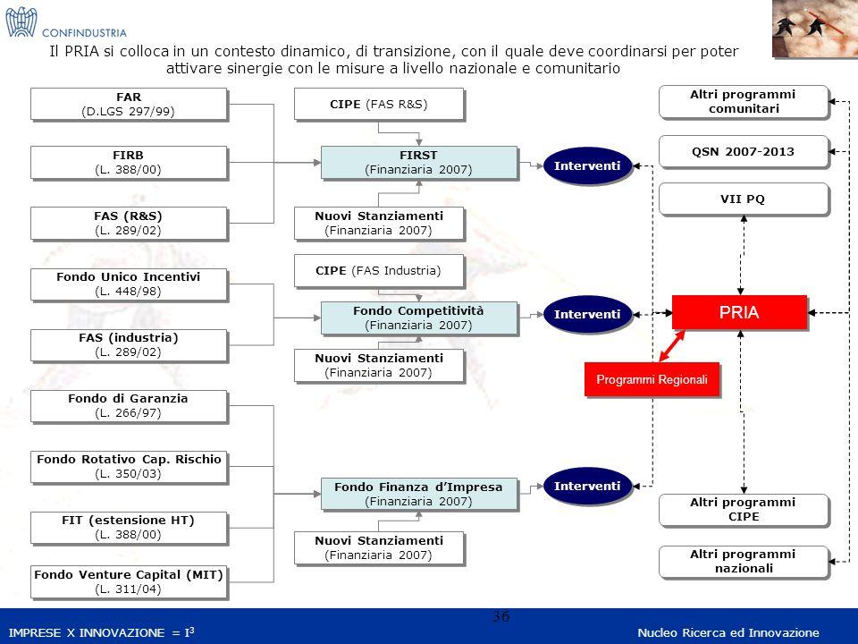 IMPRESE X INNOVAZIONE = I 3 Nucleo Ricerca ed Innovazione 36 FAR (D.LGS 297/99) FAR (D.LGS 297/99) FIRB (L.