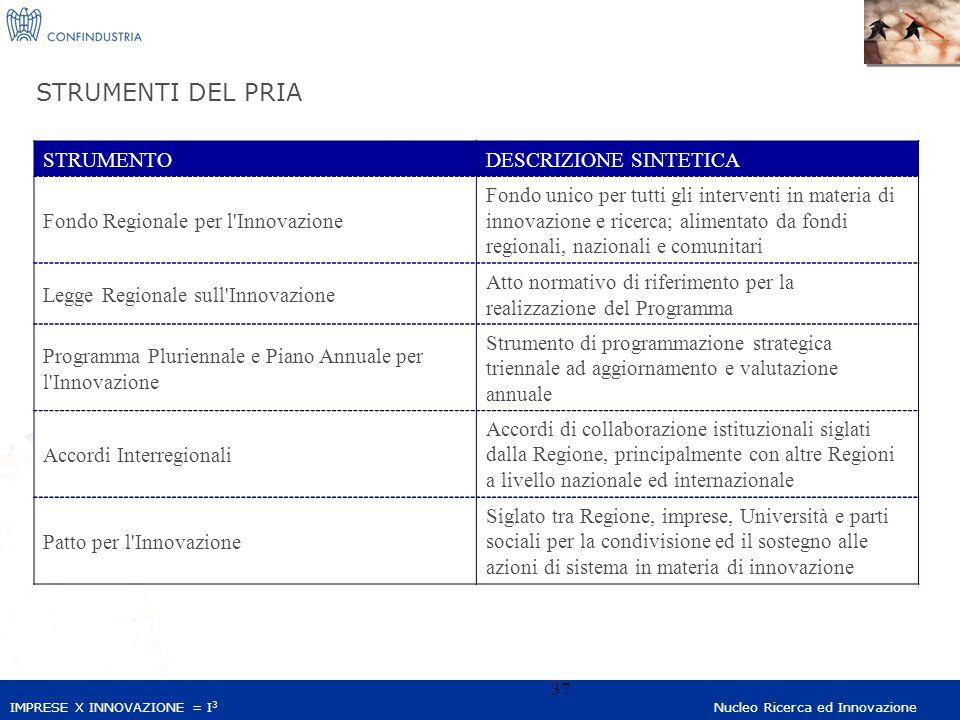 IMPRESE X INNOVAZIONE = I 3 Nucleo Ricerca ed Innovazione 37 STRUMENTI DEL PRIA STRUMENTODESCRIZIONE SINTETICA Fondo Regionale per l Innovazione Fondo unico per tutti gli interventi in materia di innovazione e ricerca; alimentato da fondi regionali, nazionali e comunitari Legge Regionale sull Innovazione Atto normativo di riferimento per la realizzazione del Programma Programma Pluriennale e Piano Annuale per l Innovazione Strumento di programmazione strategica triennale ad aggiornamento e valutazione annuale Accordi Interregionali Accordi di collaborazione istituzionali siglati dalla Regione, principalmente con altre Regioni a livello nazionale ed internazionale Patto per l Innovazione Siglato tra Regione, imprese, Università e parti sociali per la condivisione ed il sostegno alle azioni di sistema in materia di innovazione