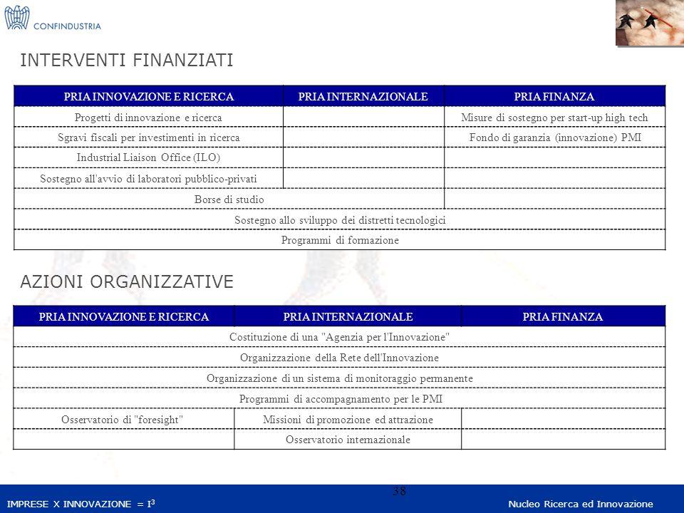 IMPRESE X INNOVAZIONE = I 3 Nucleo Ricerca ed Innovazione 38 INTERVENTI FINANZIATI AZIONI ORGANIZZATIVE PRIA INNOVAZIONE E RICERCAPRIA INTERNAZIONALEPRIA FINANZA Progetti di innovazione e ricerca Misure di sostegno per start-up high tech Sgravi fiscali per investimenti in ricerca Fondo di garanzia (innovazione) PMI Industrial Liaison Office (ILO) Sostegno all avvio di laboratori pubblico-privati Borse di studio Sostegno allo sviluppo dei distretti tecnologici Programmi di formazione PRIA INNOVAZIONE E RICERCAPRIA INTERNAZIONALEPRIA FINANZA Costituzione di una Agenzia per l Innovazione Organizzazione della Rete dell Innovazione Organizzazione di un sistema di monitoraggio permanente Programmi di accompagnamento per le PMI Osservatorio di foresight Missioni di promozione ed attrazione Osservatorio internazionale