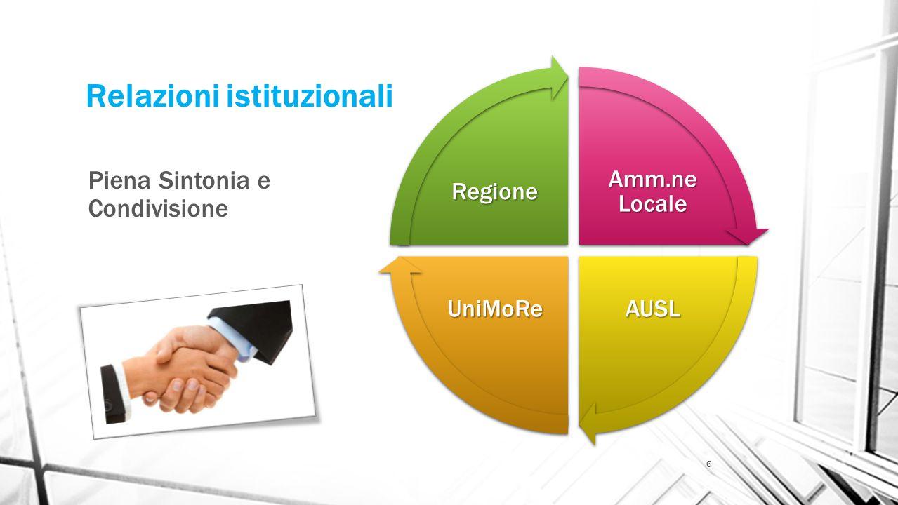 Relazioni istituzionali Piena Sintonia e Condivisione Amm.ne Locale AUSLUniMoRe Regione 6