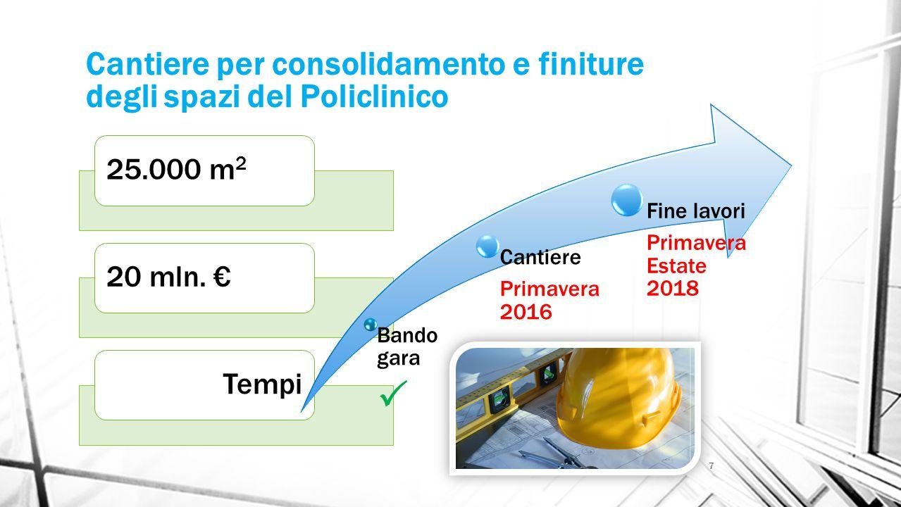 Cantiere per consolidamento e finiture degli spazi del Policlinico 25.000 m 2 20 mln.