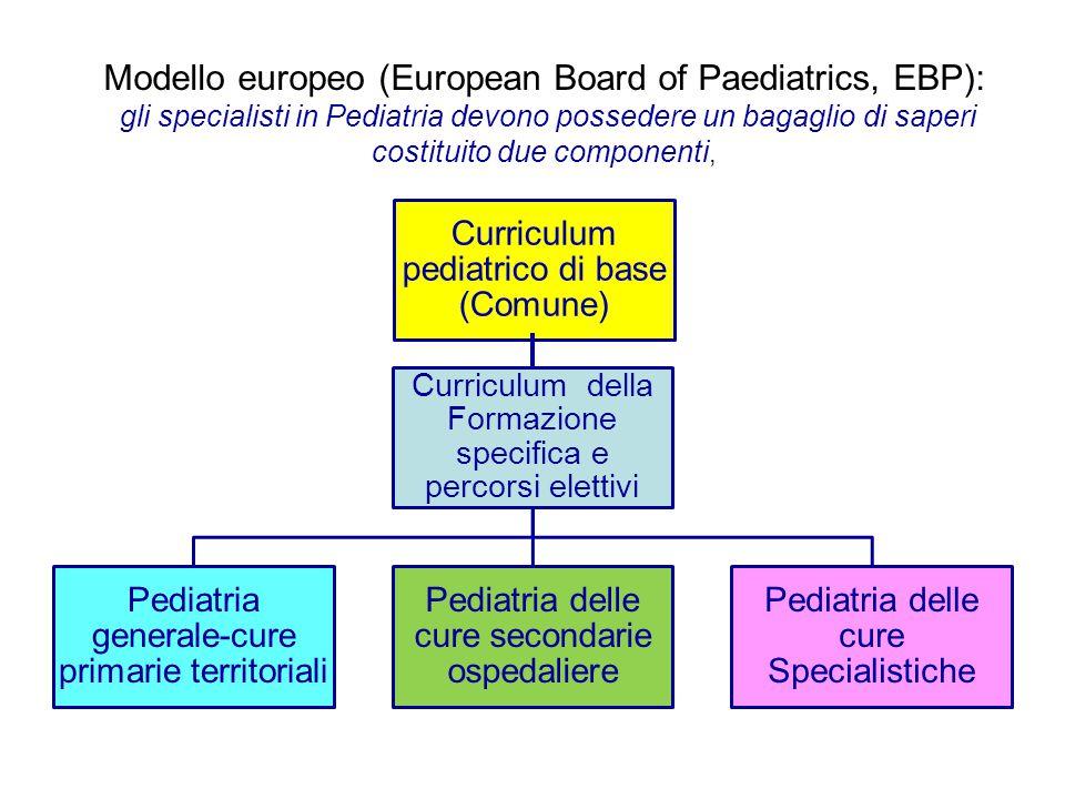 Curriculum pediatrico di base (Comune) Curriculum della Formazione specifica e percorsi elettivi Pediatria generale-cure primarie territoriali Pediatr