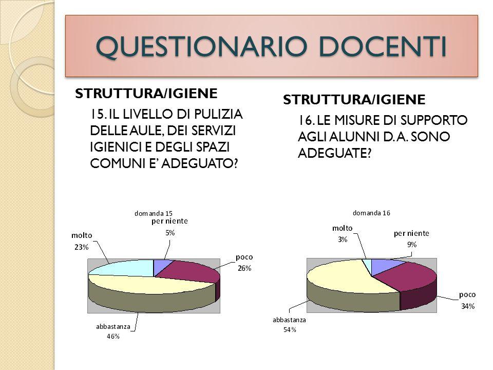 QUESTIONARIO DOCENTI STRUTTURA/IGIENE 15.