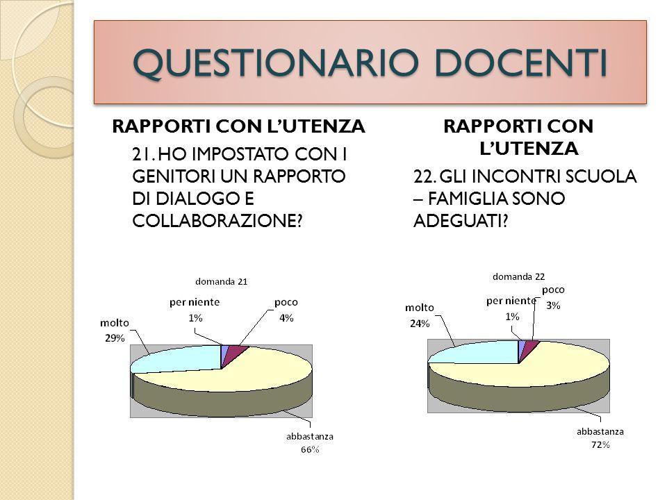 QUESTIONARIO DOCENTI RAPPORTI CON L'UTENZA 21.