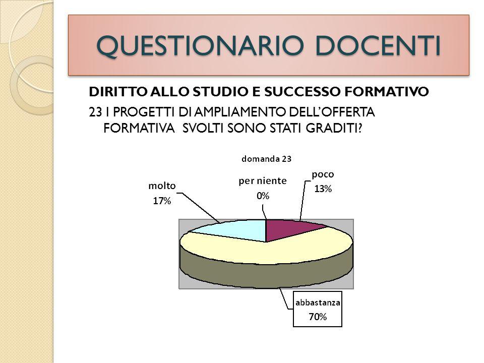 QUESTIONARIO DOCENTI DIRITTO ALLO STUDIO E SUCCESSO FORMATIVO 23 I PROGETTI DI AMPLIAMENTO DELL'OFFERTA FORMATIVA SVOLTI SONO STATI GRADITI?