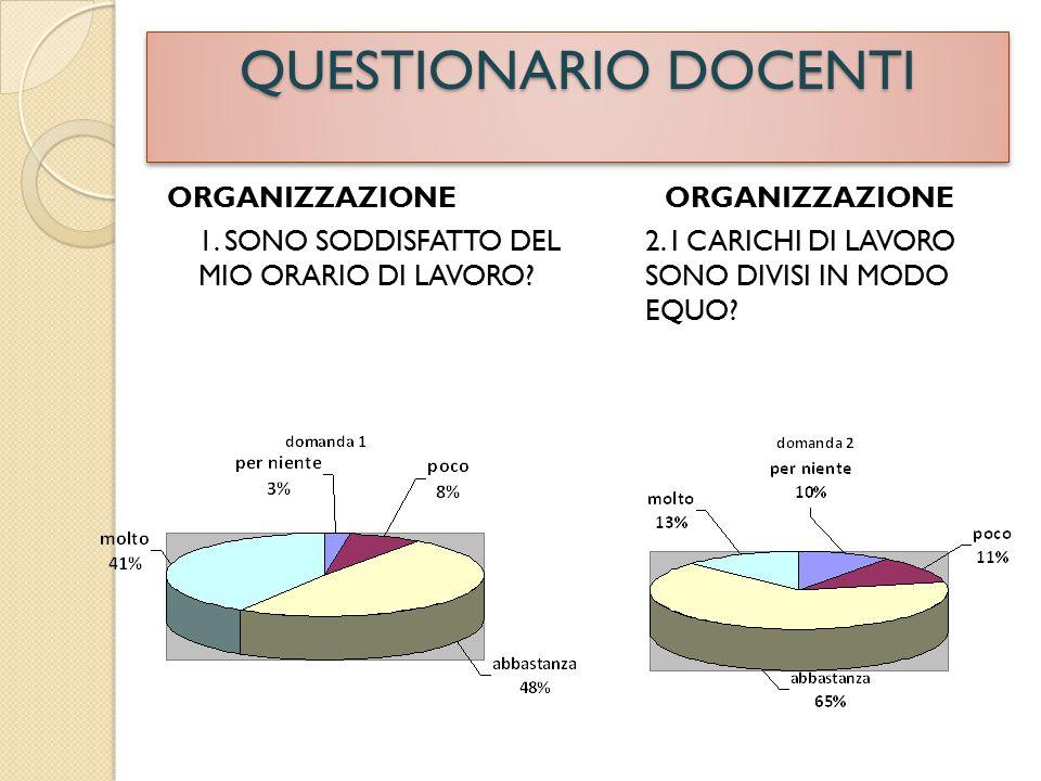 QUESTIONARIO DOCENTI ORGANIZZAZIONE 2.I CARICHI DI LAVORO SONO DIVISI IN MODO EQUO.