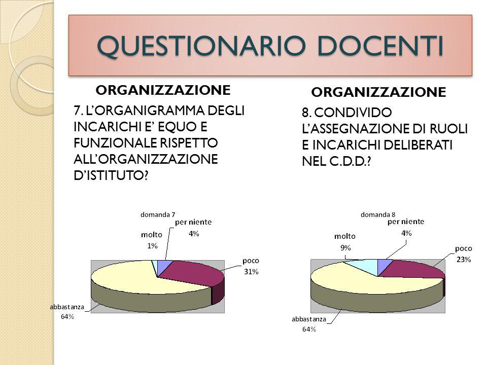 QUESTIONARIO DOCENTI RAPPORTI CON LA DIRIGENZA 10.