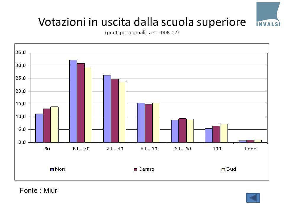 Votazioni in uscita dalla scuola superiore (punti percentuali, a.s. 2006-07) Fonte : Miur