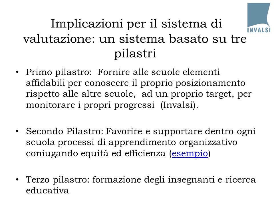 Implicazioni per il sistema di valutazione: un sistema basato su tre pilastri Primo pilastro: Fornire alle scuole elementi affidabili per conoscere il proprio posizionamento rispetto alle altre scuole, ad un proprio target, per monitorare i propri progressi (Invalsi).