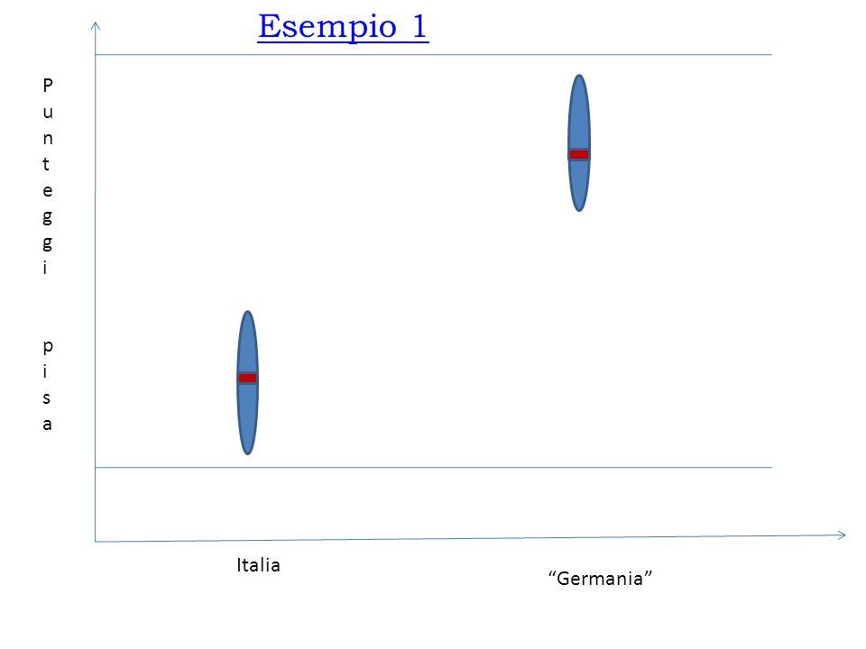 Italia Germania PunteggipisaPunteggipisa Esempio 1