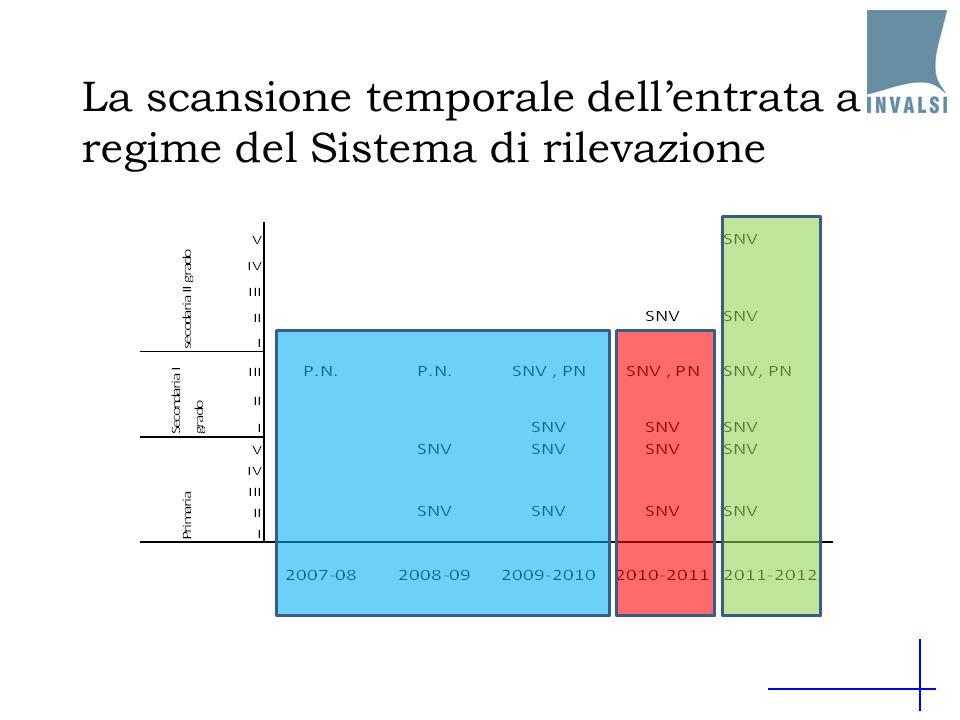 La scansione temporale dell'entrata a regime del Sistema di rilevazione