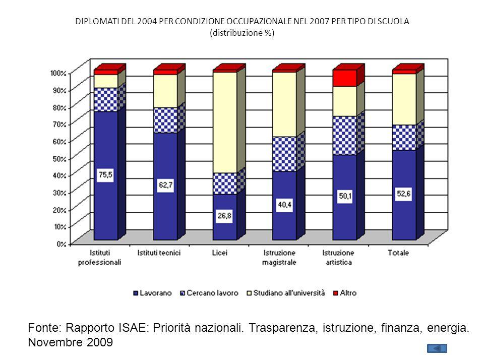 DIPLOMATI DEL 2004 PER CONDIZIONE OCCUPAZIONALE NEL 2007 PER TIPO DI SCUOLA (distribuzione %) Fonte: Rapporto ISAE: Priorità nazionali.