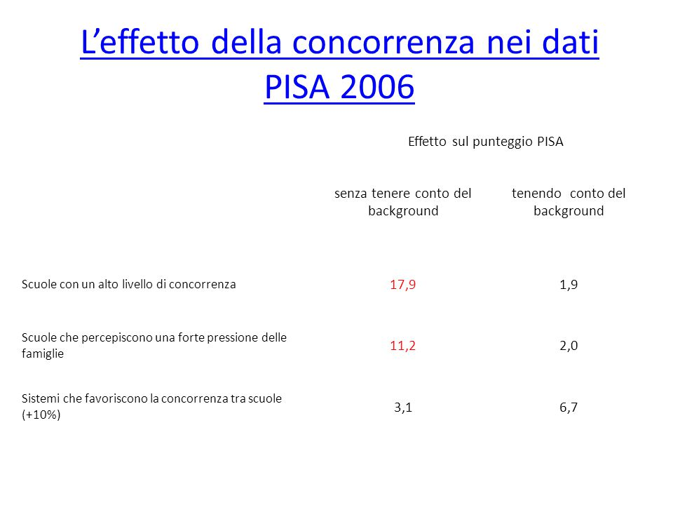 L'effetto della concorrenza nei dati PISA 2006 Effetto sul punteggio PISA senza tenere conto del background tenendo conto del background Scuole con un