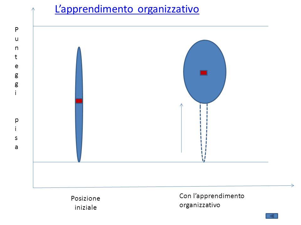 Posizione iniziale Con l'apprendimento organizzativo PunteggipisaPunteggipisa L'apprendimento organizzativo