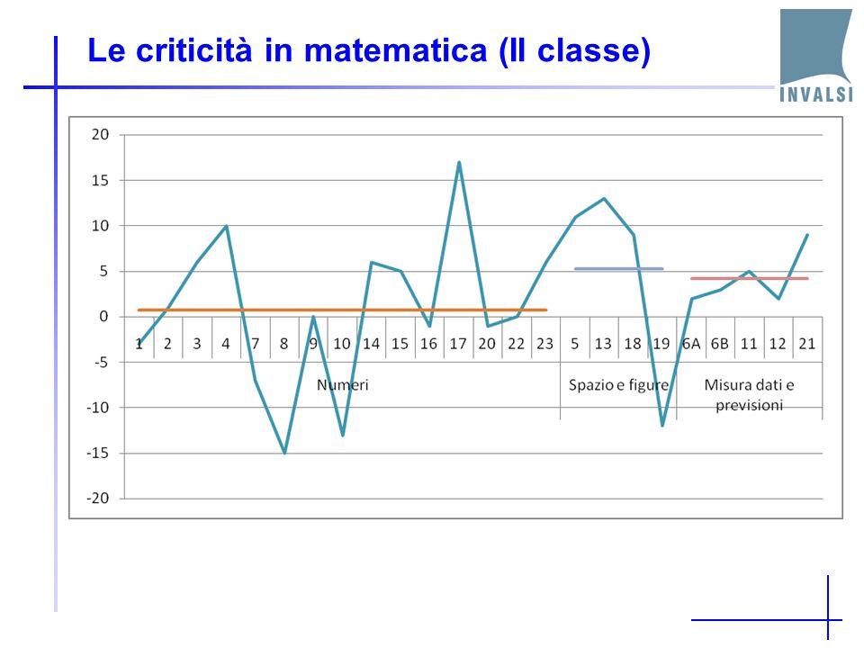 Le criticità in matematica (II classe)