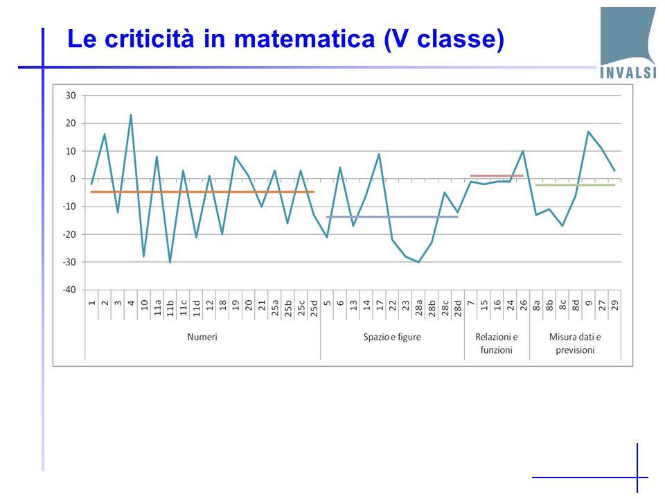 Le criticità in matematica (V classe)