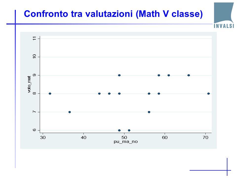 Confronto tra valutazioni (Math V classe)