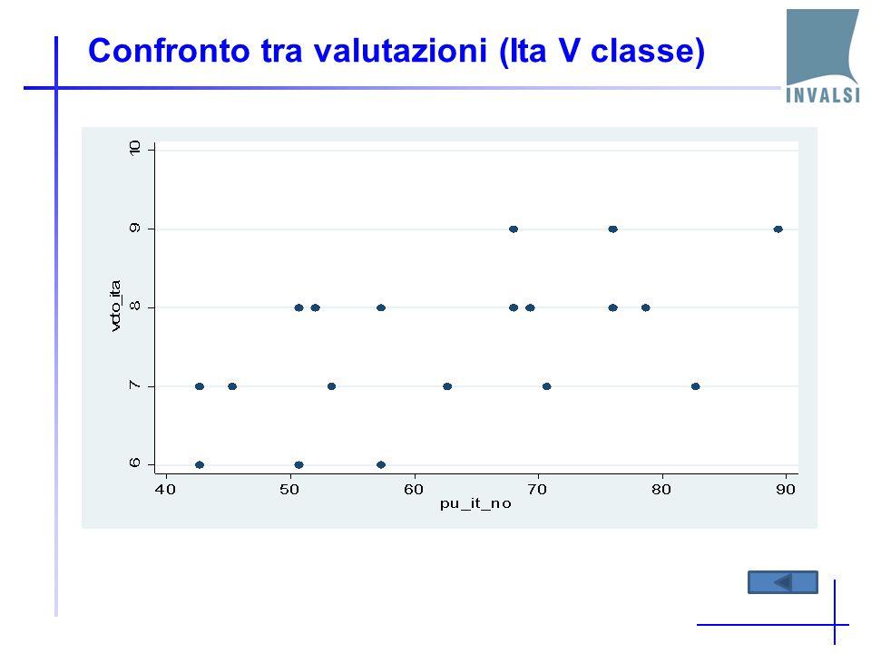 Confronto tra valutazioni (Ita V classe)
