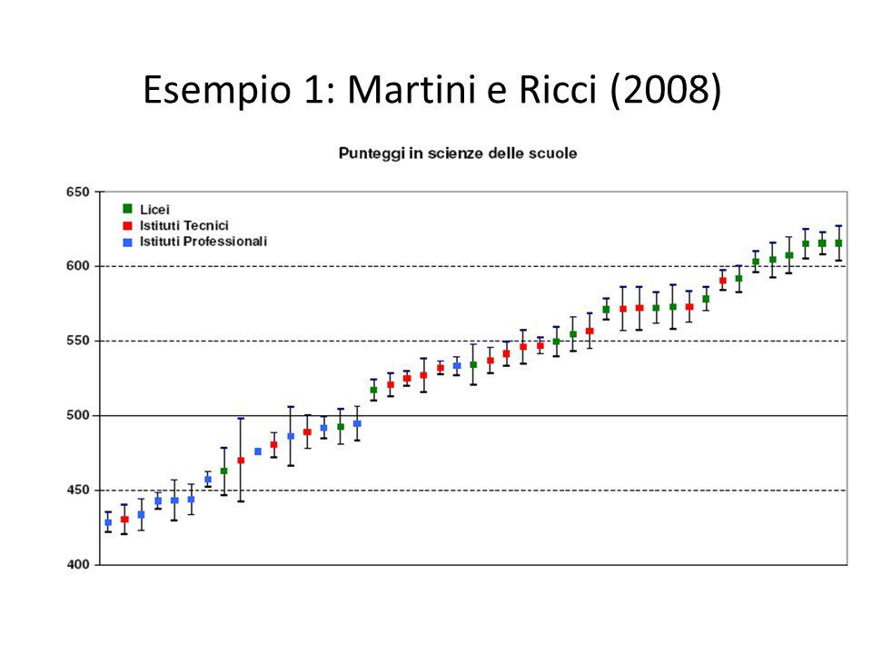 Esempio 1: Martini e Ricci (2008)