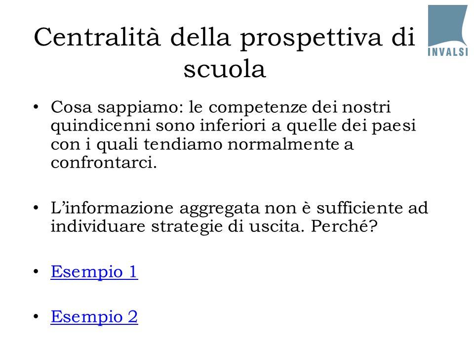 L'effetto della concorrenza nei dati PISA 2006 Effetto sul punteggio PISA senza tenere conto del background tenendo conto del background Scuole con un alto livello di concorrenza 17,91,9 Scuole che percepiscono una forte pressione delle famiglie 11,22,0 Sistemi che favoriscono la concorrenza tra scuole (+10%) 3,16,7