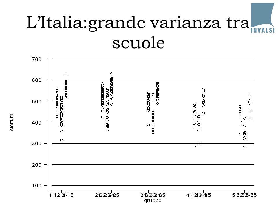 L'Italia:grande varianza tra scuole