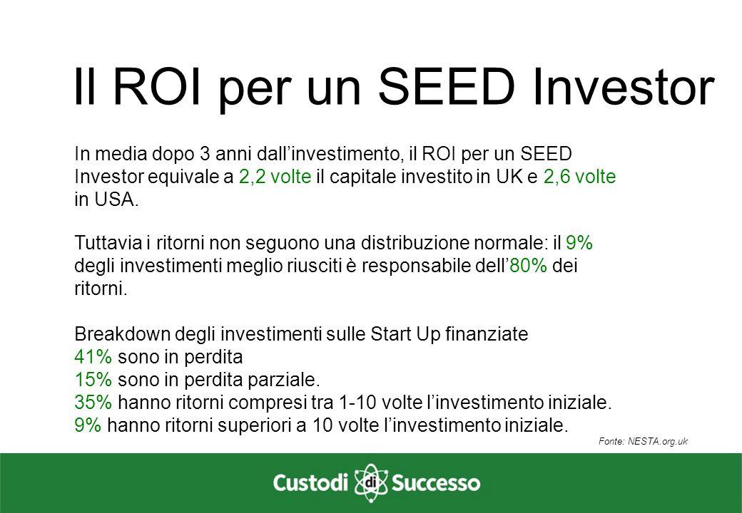 Valore totale degli investimenti Euro/Migliaia Fonte: IBAN Survey 2013 I numeri dei Business Angels in Italia Il mercato italiano dell'informal venture capital è in continua crescita e nel solo 2013 ha fatto registrare operazioni per un totale di € 31.857.000.