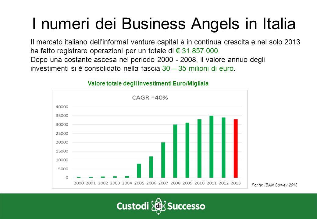 I numeri dei Business Angels in Italia Nel 2013 sono stati censiti 324 investimenti.