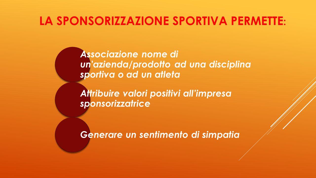 LE TIPOLOGIE DI SPONSORIZZAZIONE SPORTIVA ClubAbbinamento Federazione Sportive nazionali Manifestazione Singolo atleta