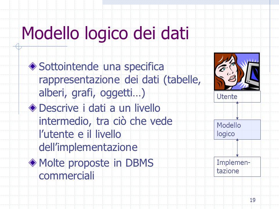 19 Modello logico dei dati Sottointende una specifica rappresentazione dei dati (tabelle, alberi, grafi, oggetti…) Descrive i dati a un livello intermedio, tra ciò che vede l'utente e il livello dell'implementazione Molte proposte in DBMS commerciali Implemen- tazione Modello logico Utente