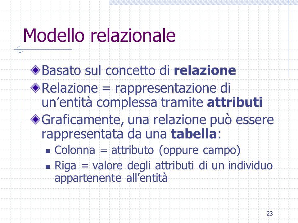 23 Modello relazionale Basato sul concetto di relazione Relazione = rappresentazione di un'entità complessa tramite attributi Graficamente, una relazione può essere rappresentata da una tabella: Colonna = attributo (oppure campo) Riga = valore degli attributi di un individuo appartenente all'entità