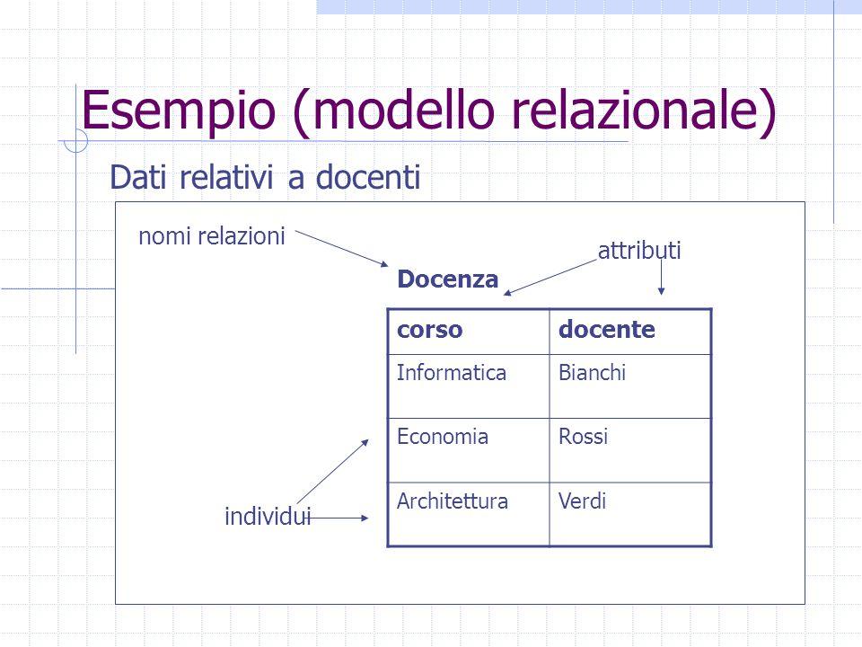 Esempio (modello relazionale) Dati relativi a docenti corsodocente InformaticaBianchi EconomiaRossi ArchitetturaVerdi Docenza nomi relazioni attributi individui