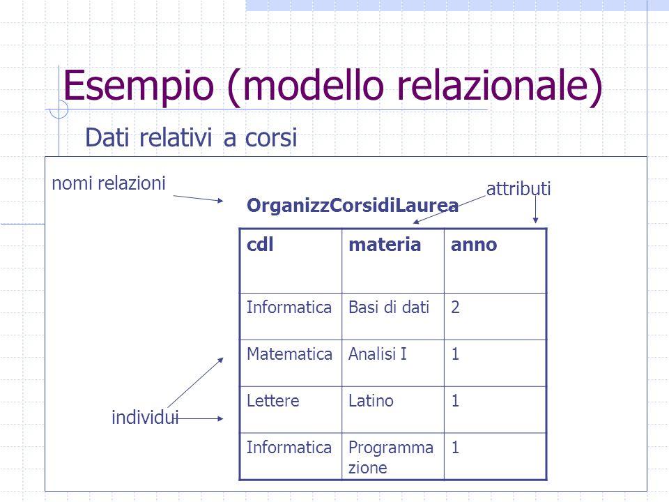 Esempio (modello relazionale) Dati relativi a corsi cdlmateriaanno InformaticaBasi di dati2 MatematicaAnalisi I1 LettereLatino1 InformaticaProgramma zione 1 OrganizzCorsidiLaurea nomi relazioni attributi individui