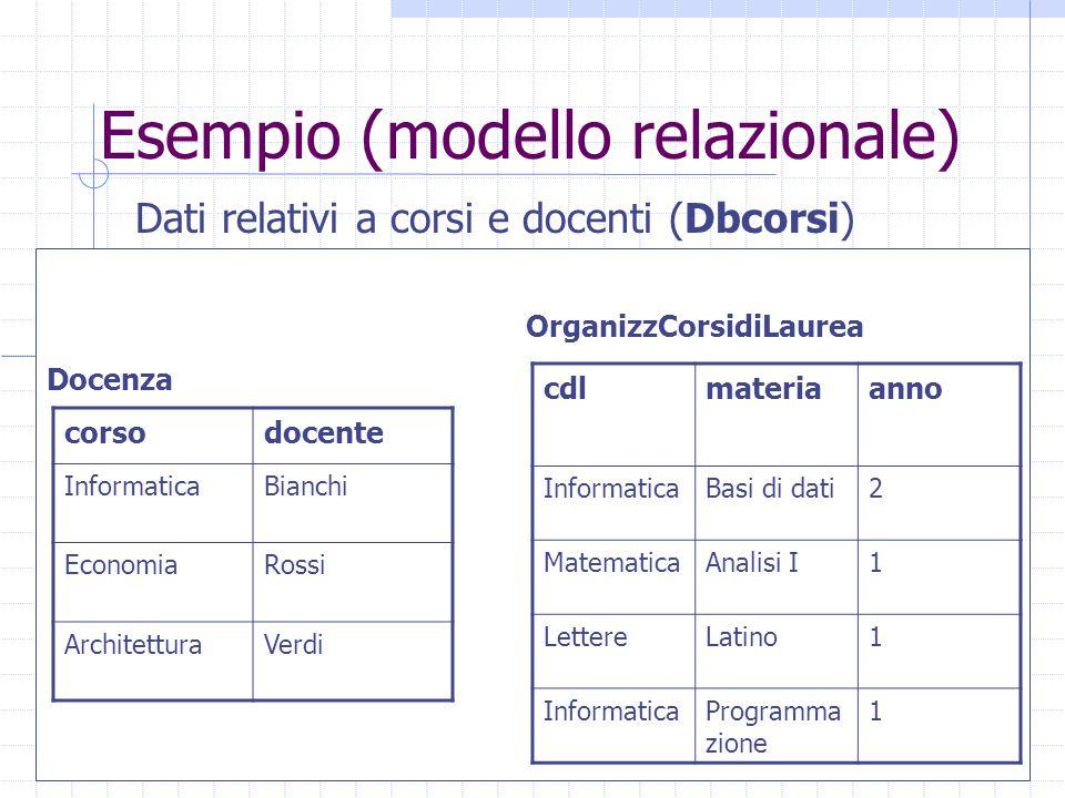 Esempio (modello relazionale) Dati relativi a corsi e docenti (Dbcorsi) corsodocente InformaticaBianchi EconomiaRossi ArchitetturaVerdi cdlmateriaanno InformaticaBasi di dati2 MatematicaAnalisi I1 LettereLatino1 InformaticaProgramma zione 1 Docenza OrganizzCorsidiLaurea