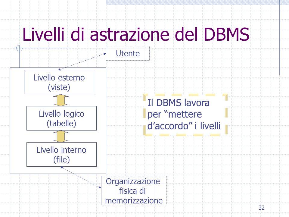 32 Livelli di astrazione del DBMS Livello esterno (viste) Livello interno (file) Livello logico (tabelle) Utente Organizzazione fisica di memorizzazione Il DBMS lavora per mettere d'accordo i livelli