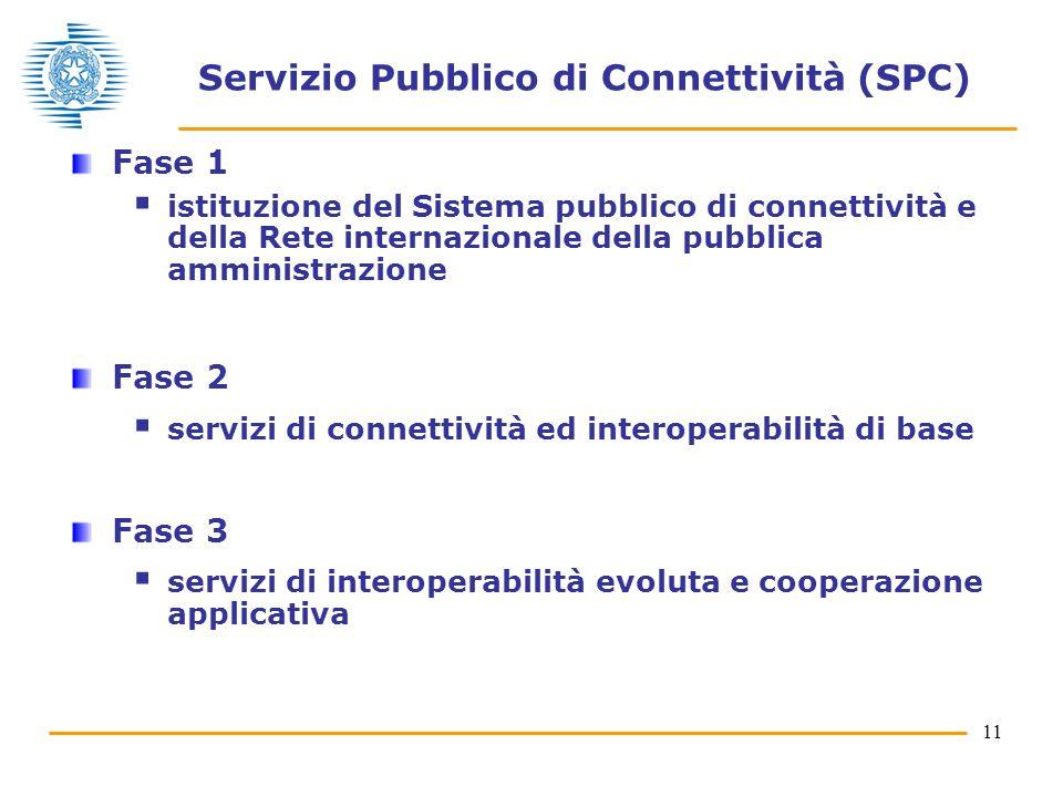 11 Servizio Pubblico di Connettività (SPC) Fase 1  istituzione del Sistema pubblico di connettività e della Rete internazionale della pubblica amministrazione Fase 2  servizi di connettività ed interoperabilità di base Fase 3  servizi di interoperabilità evoluta e cooperazione applicativa