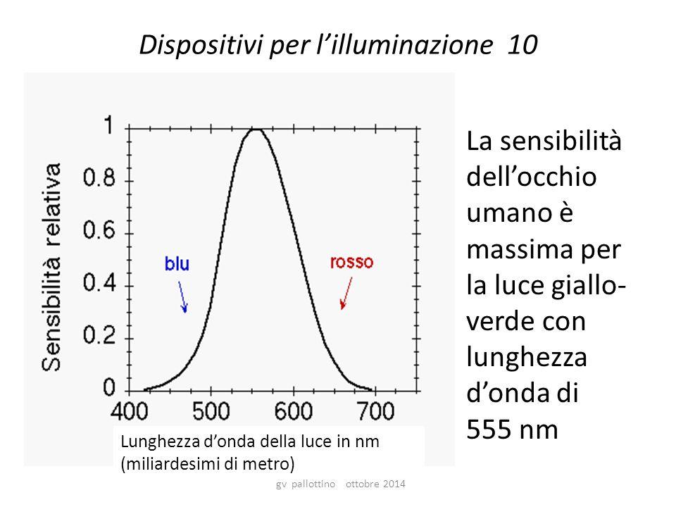 Dispositivi per l'illuminazione 10 La sensibilità dell'occhio umano è massima per la luce giallo- verde con lunghezza d'onda di 555 nm gv pallottino ottobre 2014 Lunghezza d'onda della luce in nm (miliardesimi di metro)