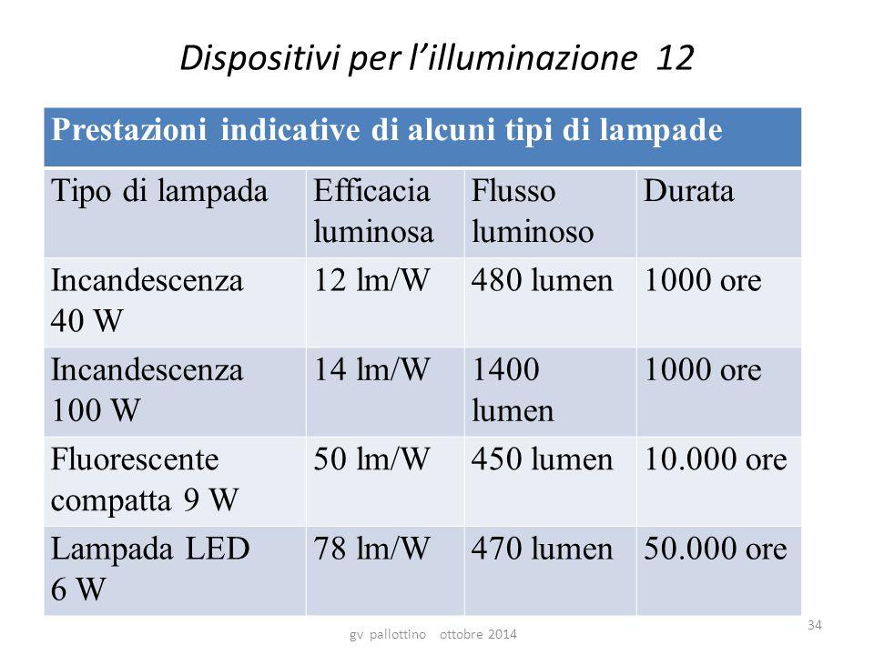 Dispositivi per l'illuminazione 12 Prestazioni indicative di alcuni tipi di lampade Tipo di lampadaEfficacia luminosa Flusso luminoso Durata Incandescenza 40 W 12 lm/W480 lumen1000 ore Incandescenza 100 W 14 lm/W1400 lumen 1000 ore Fluorescente compatta 9 W 50 lm/W450 lumen10.000 ore Lampada LED 6 W 78 lm/W470 lumen50.000 ore gv pallottino ottobre 2014 34