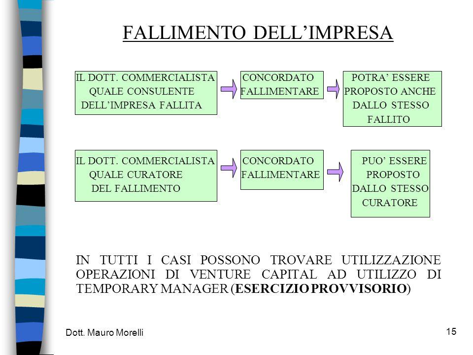 Dott. Mauro Morelli 15 FALLIMENTO DELL'IMPRESA IL DOTT.