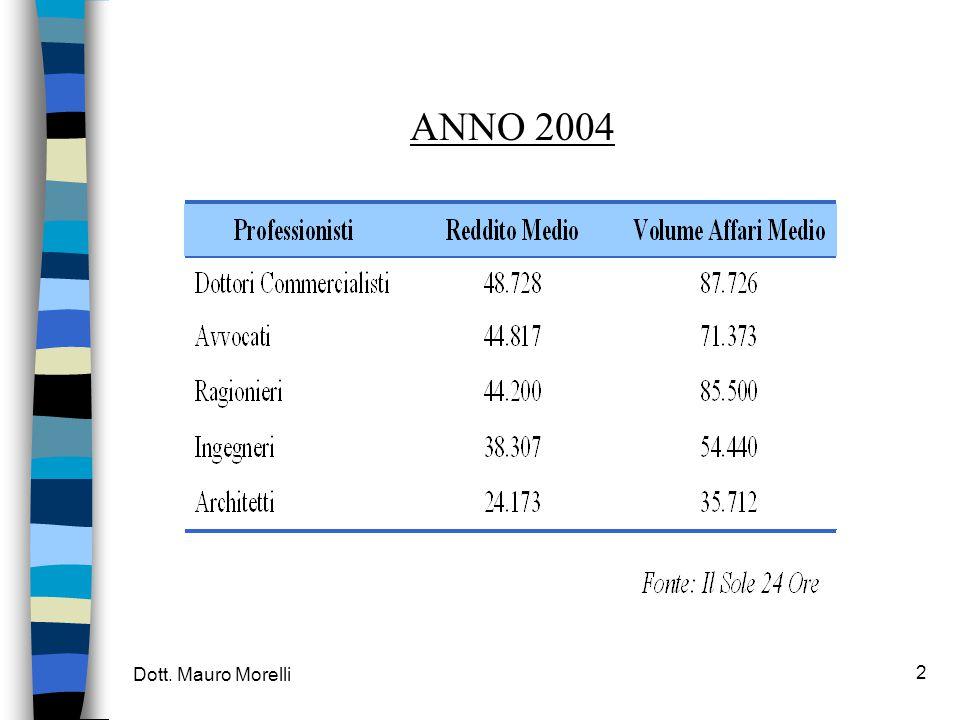 Dott. Mauro Morelli 2 ANNO 2004