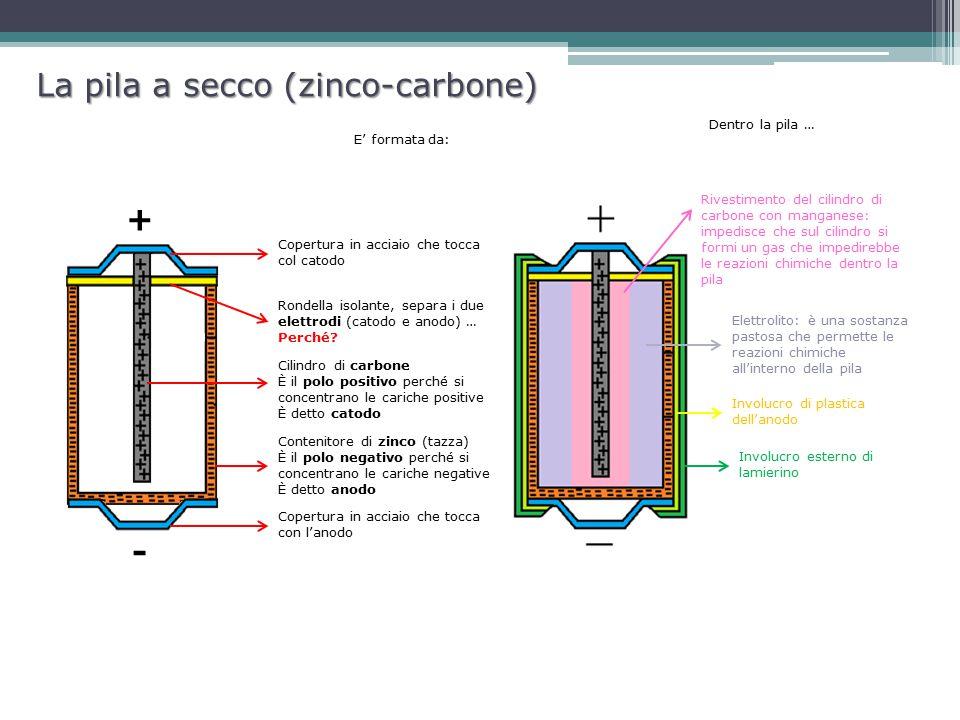 La pila a secco (zinco-carbone) Contenitore di zinco (tazza) È il polo negativo perché si concentrano le cariche negative È detto anodo Cilindro di ca