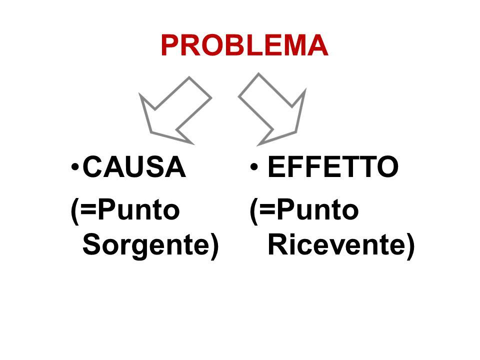 PROBLEMA CAUSA (=Punto Sorgente) EFFETTO (=Punto Ricevente)