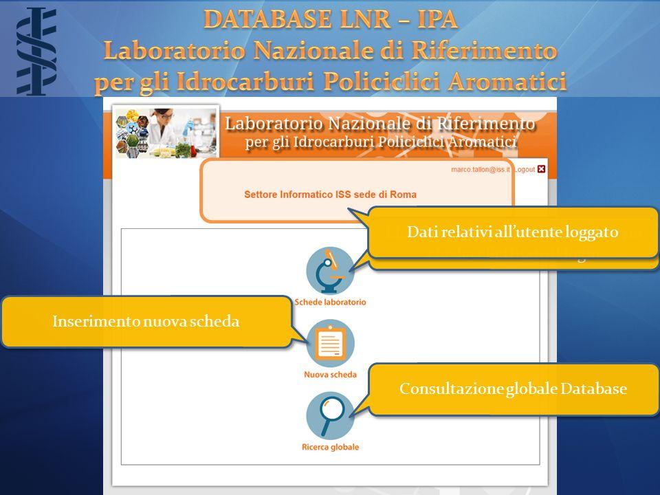 Inserimento nuova scheda Consultazione globale Database Elenco schede relative al laboratorio che ha effettuato il login Dati relativi all'utente loggato
