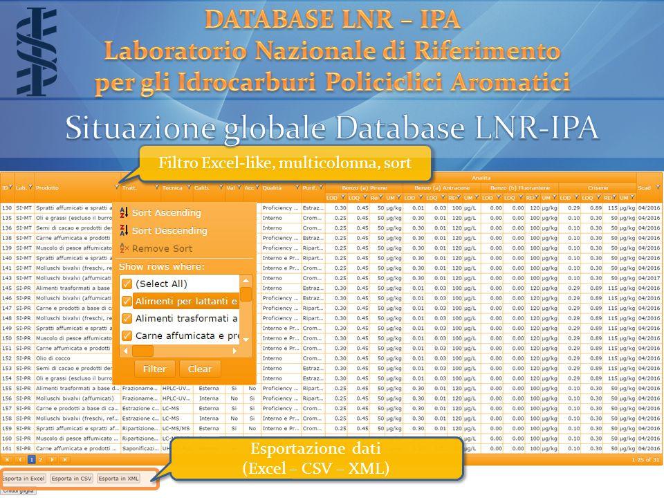 Filtro Excel-like, multicolonna, sort Esportazione dati (Excel – CSV – XML) Esportazione dati (Excel – CSV – XML)