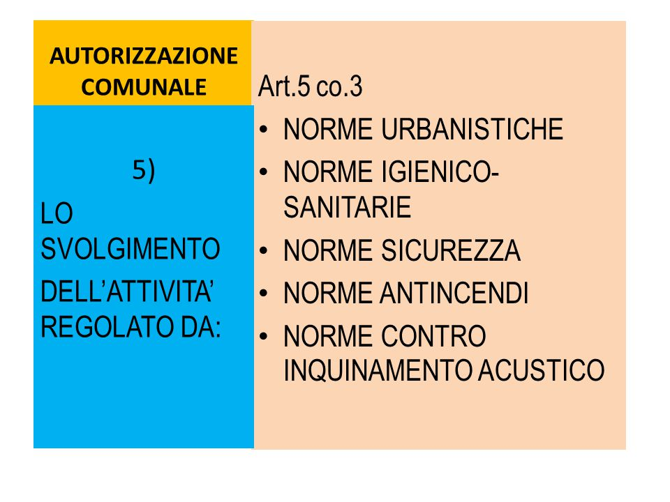 AUTORIZZAZIONE COMUNALE Art.5 co.3 NORME URBANISTICHE NORME IGIENICO- SANITARIE NORME SICUREZZA NORME ANTINCENDI NORME CONTRO INQUINAMENTO ACUSTICO 5) LO SVOLGIMENTO DELL'ATTIVITA' REGOLATO DA: