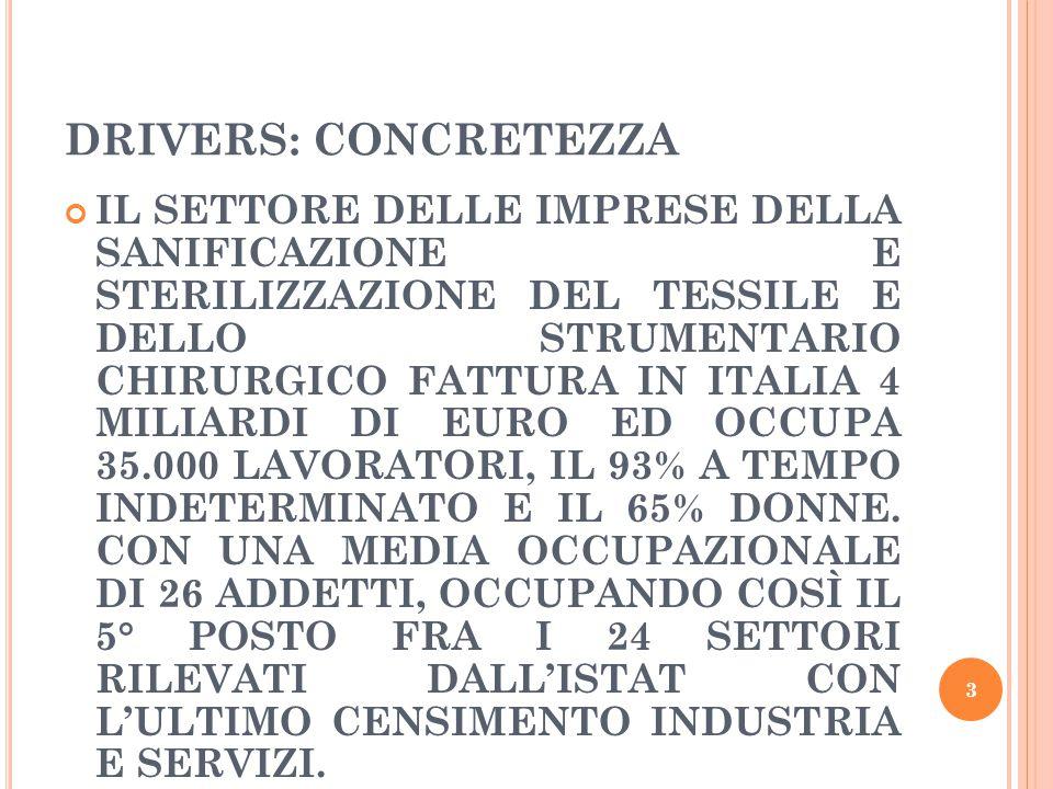 DRIVERS: CONCRETEZZA IL SETTORE DELLE IMPRESE DELLA SANIFICAZIONE E STERILIZZAZIONE DEL TESSILE E DELLO STRUMENTARIO CHIRURGICO FATTURA IN ITALIA 4 MILIARDI DI EURO ED OCCUPA 35.000 LAVORATORI, IL 93% A TEMPO INDETERMINATO E IL 65% DONNE.